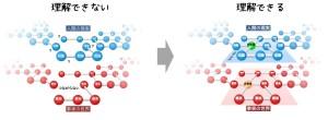 「理解する」とは知識のネットワークができること