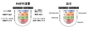 理解の構造:申請書と論文