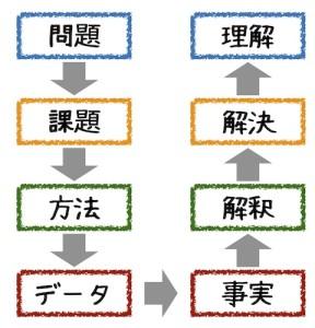 理解の構造