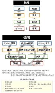発明と発見のフレームワーク